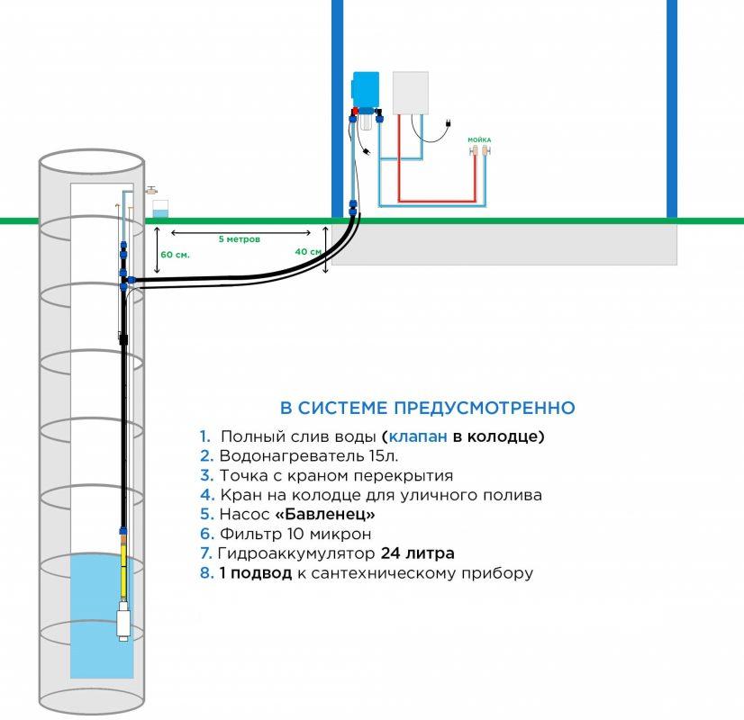 водоснабжение из колодца эконом