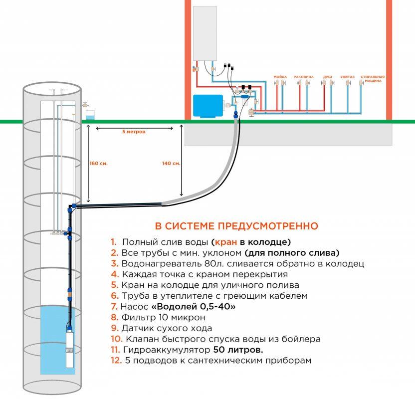 водоснабжение из колодца комфорт