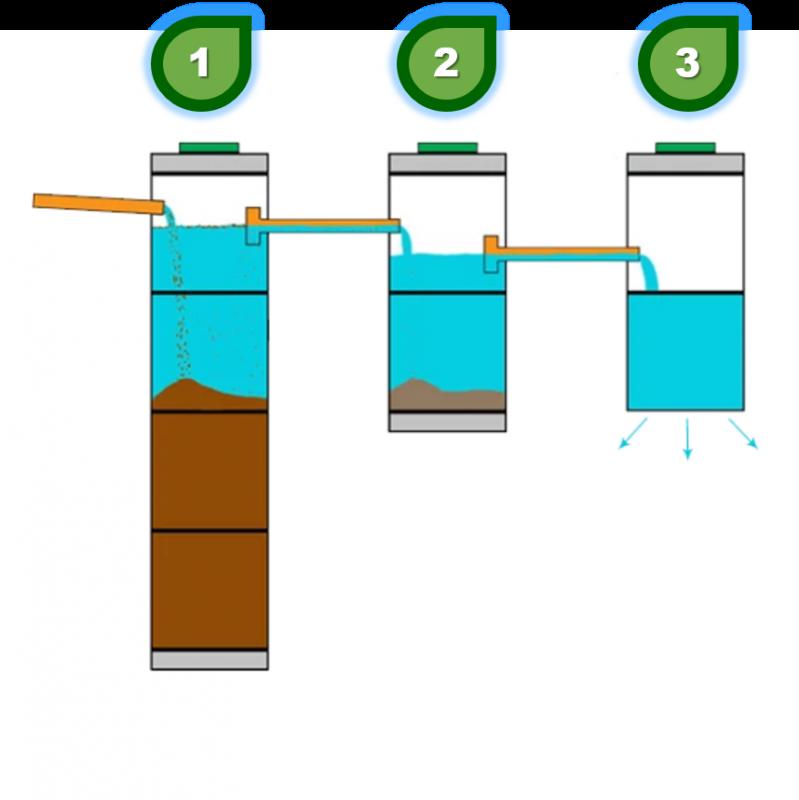 схема работы септика из колец