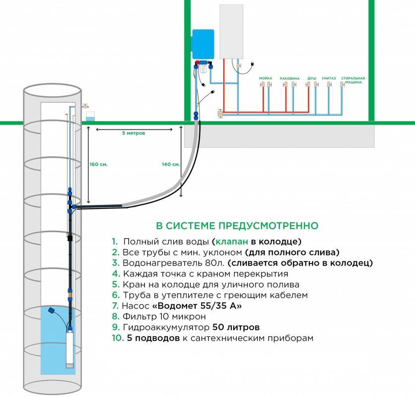 водоснабжение из колодца СТАНДАРТ