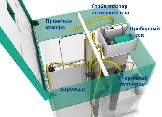 принцип работы станции глубокой очистки